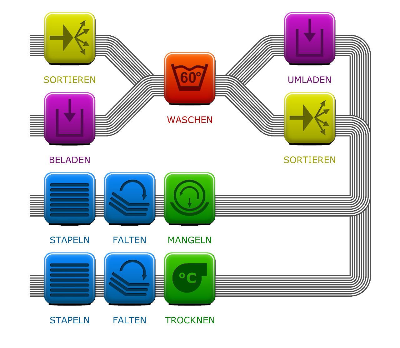 KoPA Prozessmodell - Inkscape Icons und Prozesslinien des Wäschereimodell